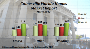 Gainesville FL Homes Sold Report - March 2012
