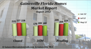 Homes Sold in Gainesville FL - August 2012 Market Report