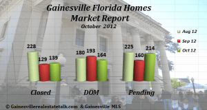 Gainesville FL Homes Sold Report for October 2012