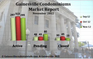 Condominiums Sold in Gainesville FL Report - November 2012