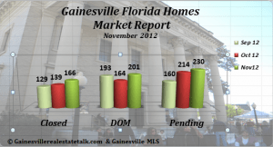 Gainesville FL Homes Sold Report - November 2012