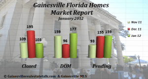 Homes Sold Report - Gainesville FL Jan 2013