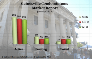 Gainesville Condos Sold Report Jan 2013
