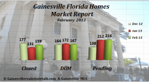 Gainesville Homes Sold Market Report - Feb 2013
