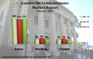 Condos Sold in Gainesville FL - February 2013