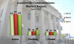 Gainesville Condos Sold Report - April 2013