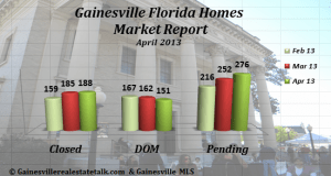 GainesvilleHomesSold-April2013-CDP