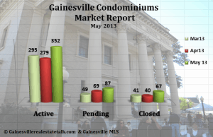 Condo Report-May2013-Gainesville_APC