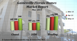 Gainesville_Homes_Sold_-_May_2013-CDP