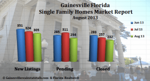 August_2013-_Gainesville_Single_Family_Homes_Market_Report