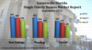 September_2013_-_Gainesville_Homes_Market_Reports