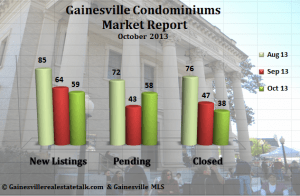 Gainesville_Condo_and_Townhomes_Sold_Report_-_October_2013