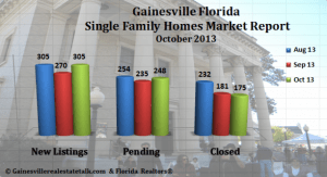Gainesville_Real_Estate_Market_Report_-_October_2013