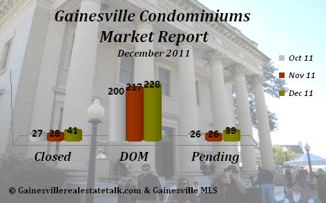 Gainesville FL Condominium Market Report Dec 2011