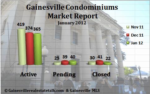 Gainesville FL Condominium Market Report Jan 2012