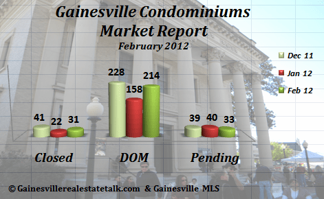 Gainesville FL Condominium Market Report Feb 2012