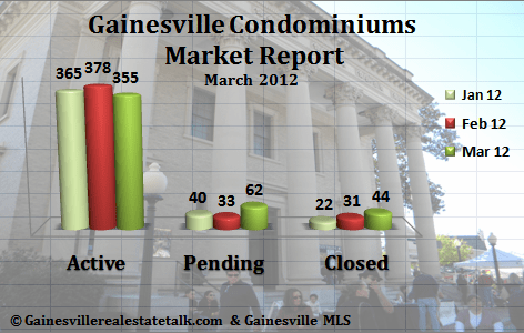 Gainesville FL Condominium Market Report March 2012