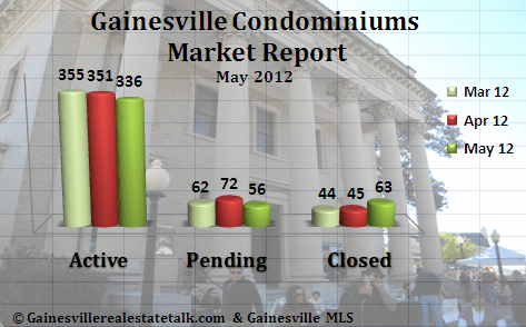 Gainesville FL Condominium Market Report May 2012