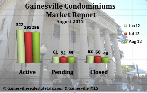Gainesville FL Condominium Market Report Aug 2012