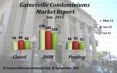 Gainesville FL Condominium Market Report  July 2012