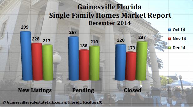 Gainesville Florida Real Estate Market Report Dec. 2014