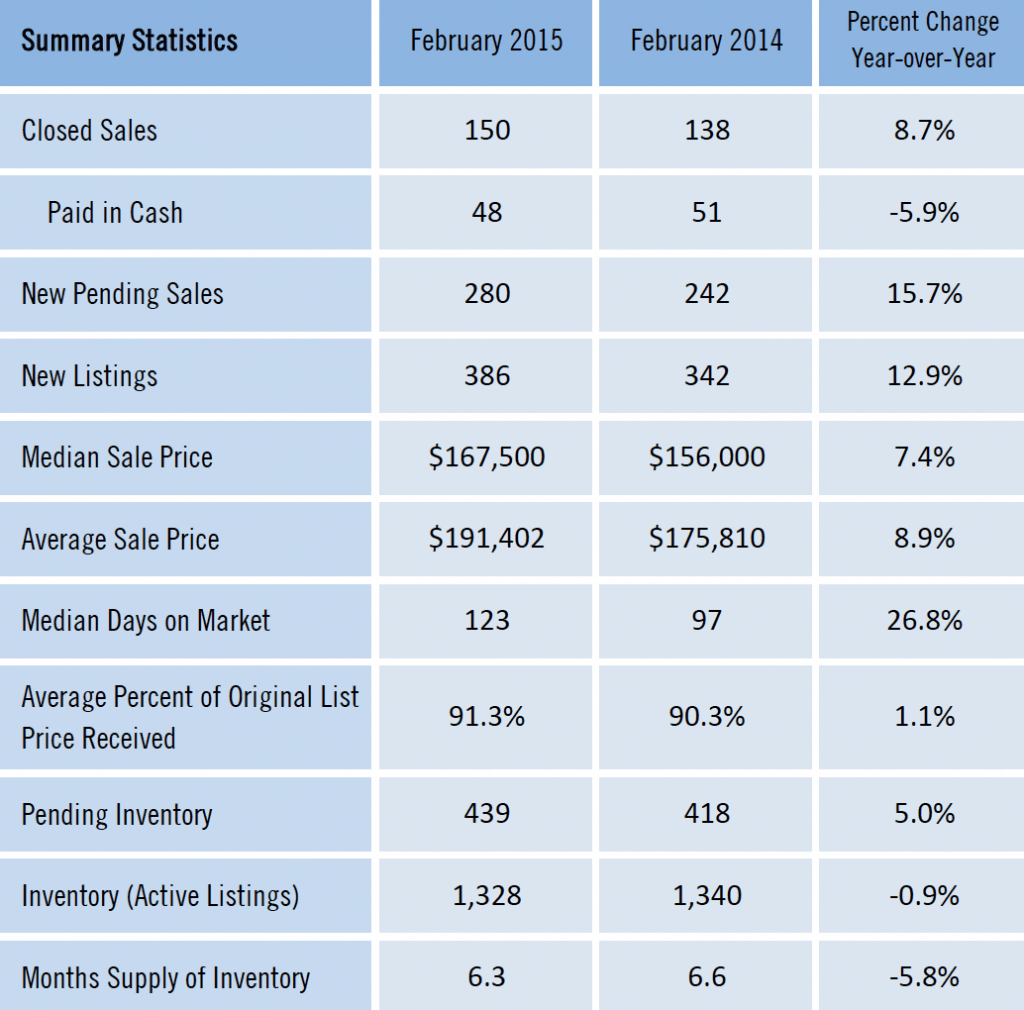 Feb 2015 Gainesville Homes Sold Detail Data