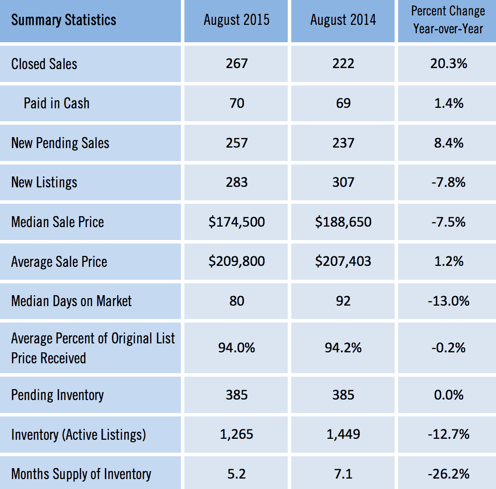 Gainesville Market Reports Augustl 2015