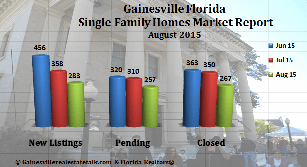 Gainesville Market Reports August 2015