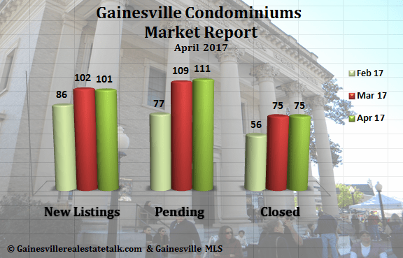 Gainesville Condos Sold Report April 2017