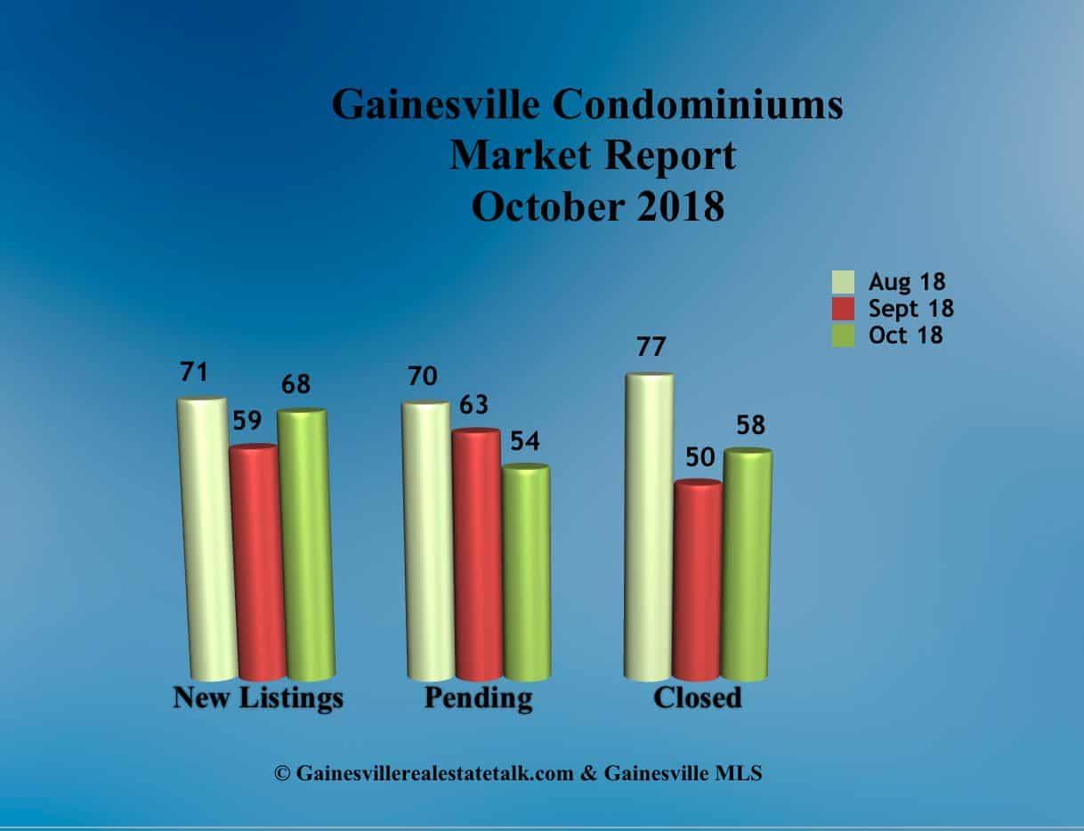 Gainesville FL Condominium Market Report