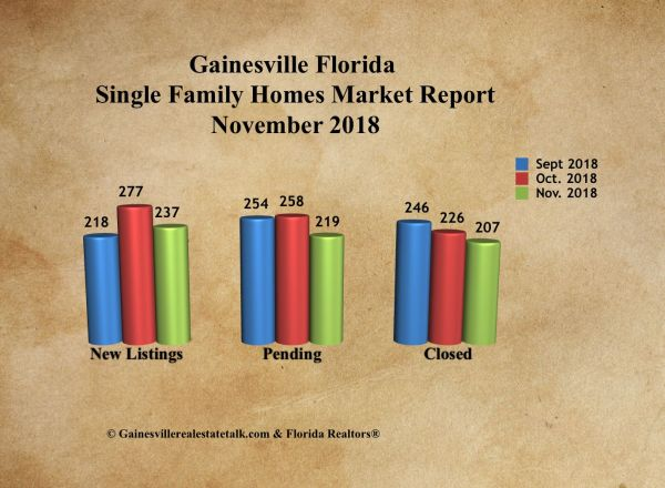 Gainesville Real Estate Market Report