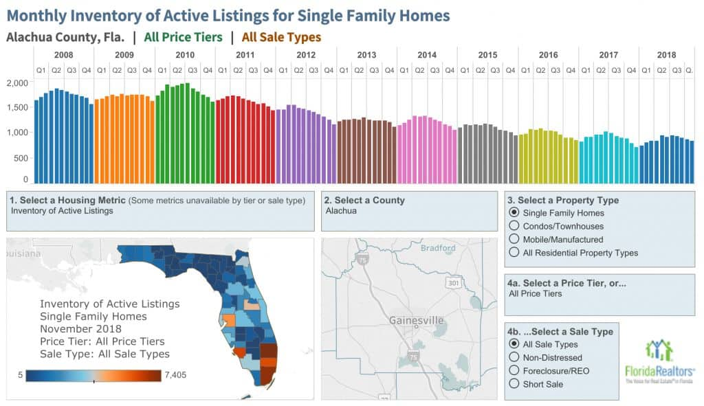 Market Reports Gainesville Real Estate
