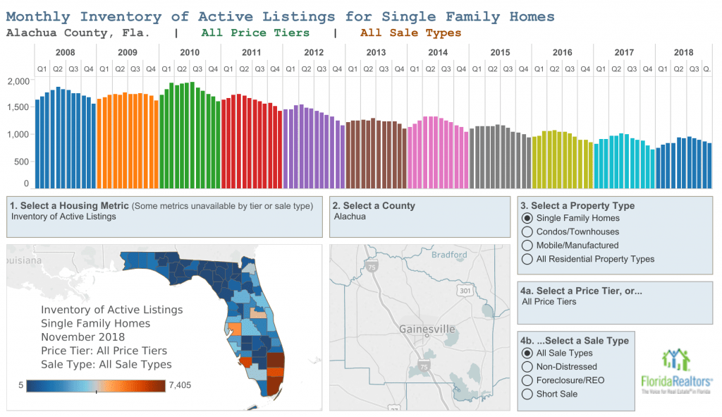 Alachua County Real Estate Market Stats for 2018