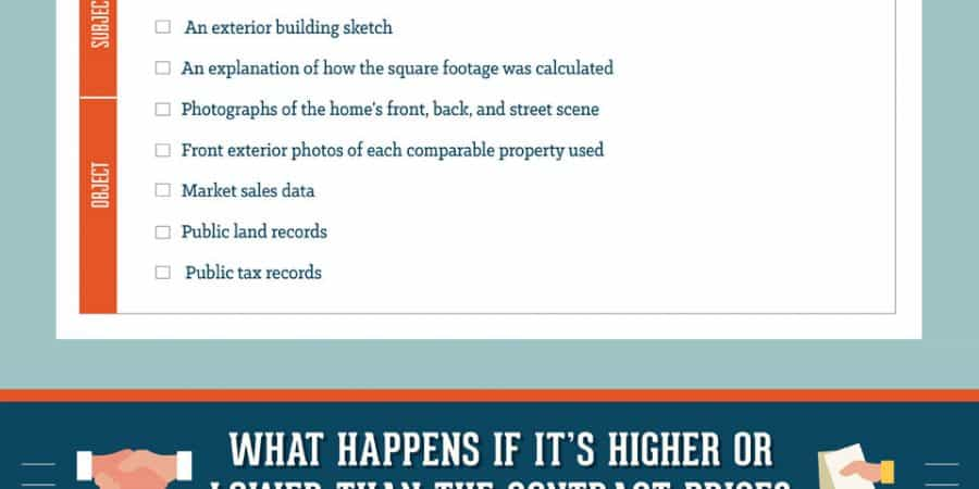 Home Appraisal Process