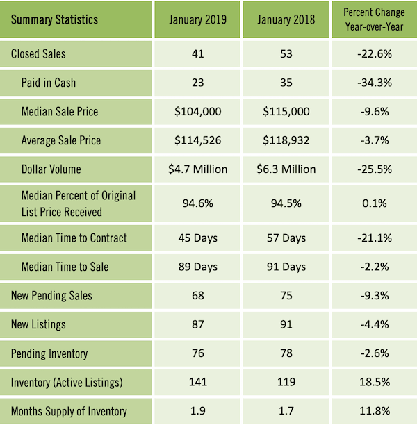 Gainesville Real Estate Market Report - Jan 2019