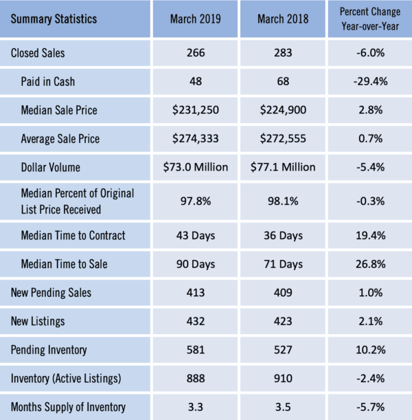 Gainesville Real Estate Market Report for March 2019