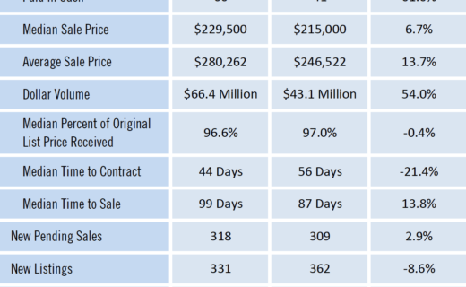Gainesville Real Estate Market Report For Feb 2019