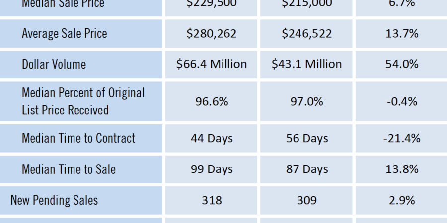 Gainesville Real Estate Market Report Condos Feb 2019