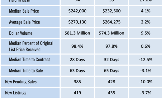 Gainesville Real Estate Market Report for April 2019