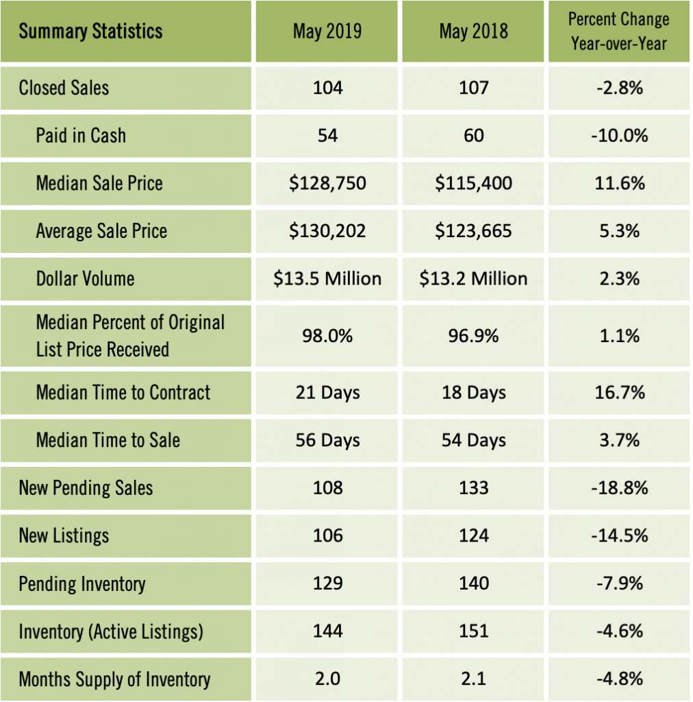 Gainesville Condos Sold March 2019