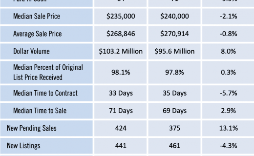 Gainesville Real Estate Market Report for May 2019