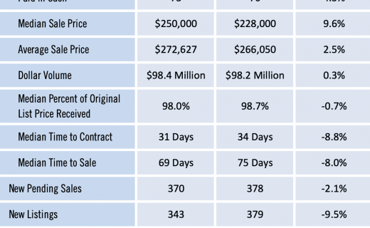Gainesville Real Estate Market Report for June 2019