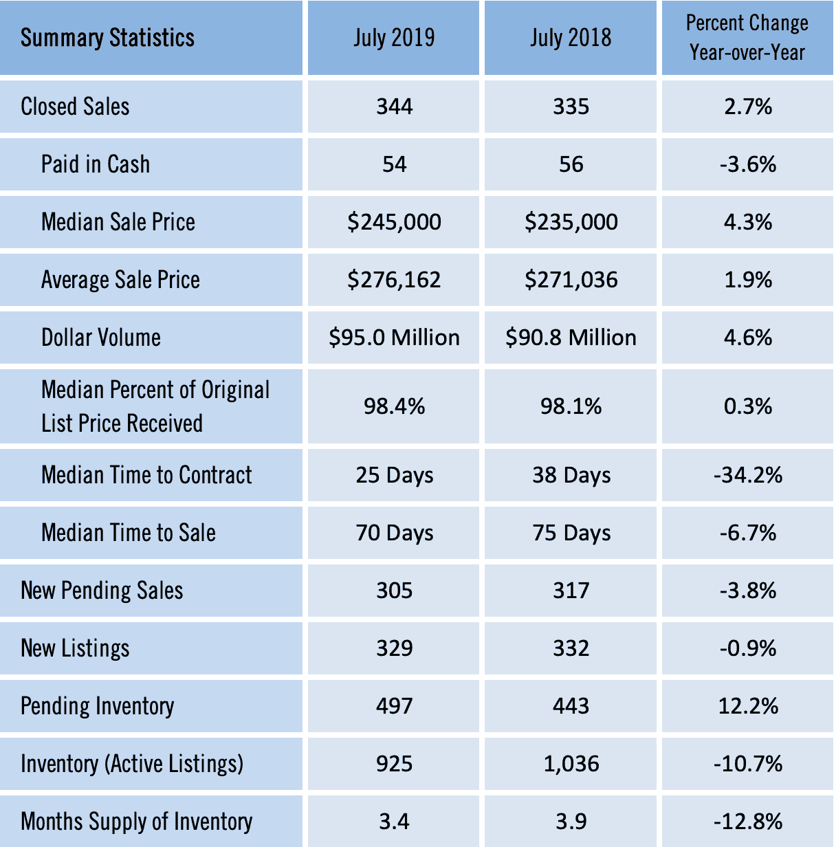 Gainesville Real Estate Market Report for July 2019