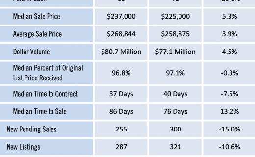 Gainesville Real Estate Market Report for Aug 2019