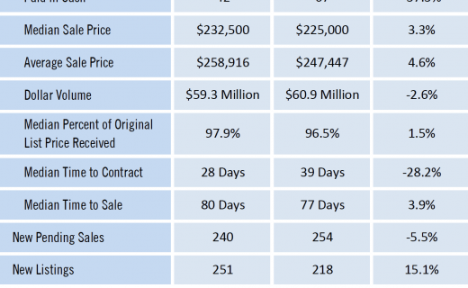 Gainesville Real Estate Market Report for Sept 2019