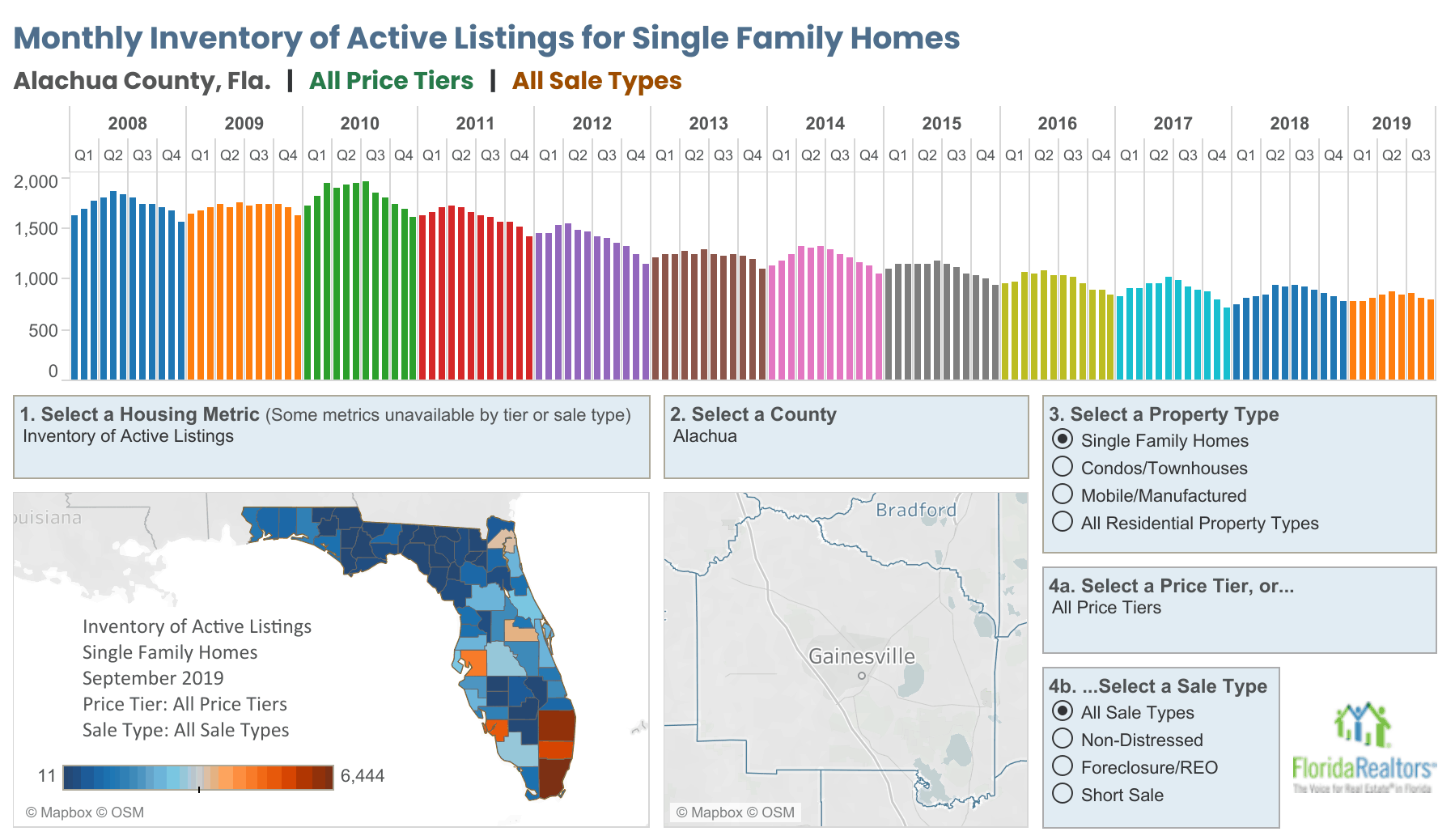 Gainesville Alachua County Real Estate Market