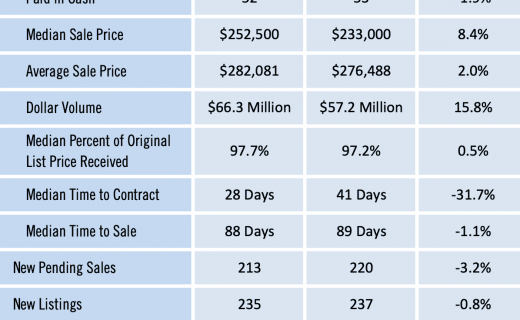 Gainesville Real Estate Market Report for Nov 2019