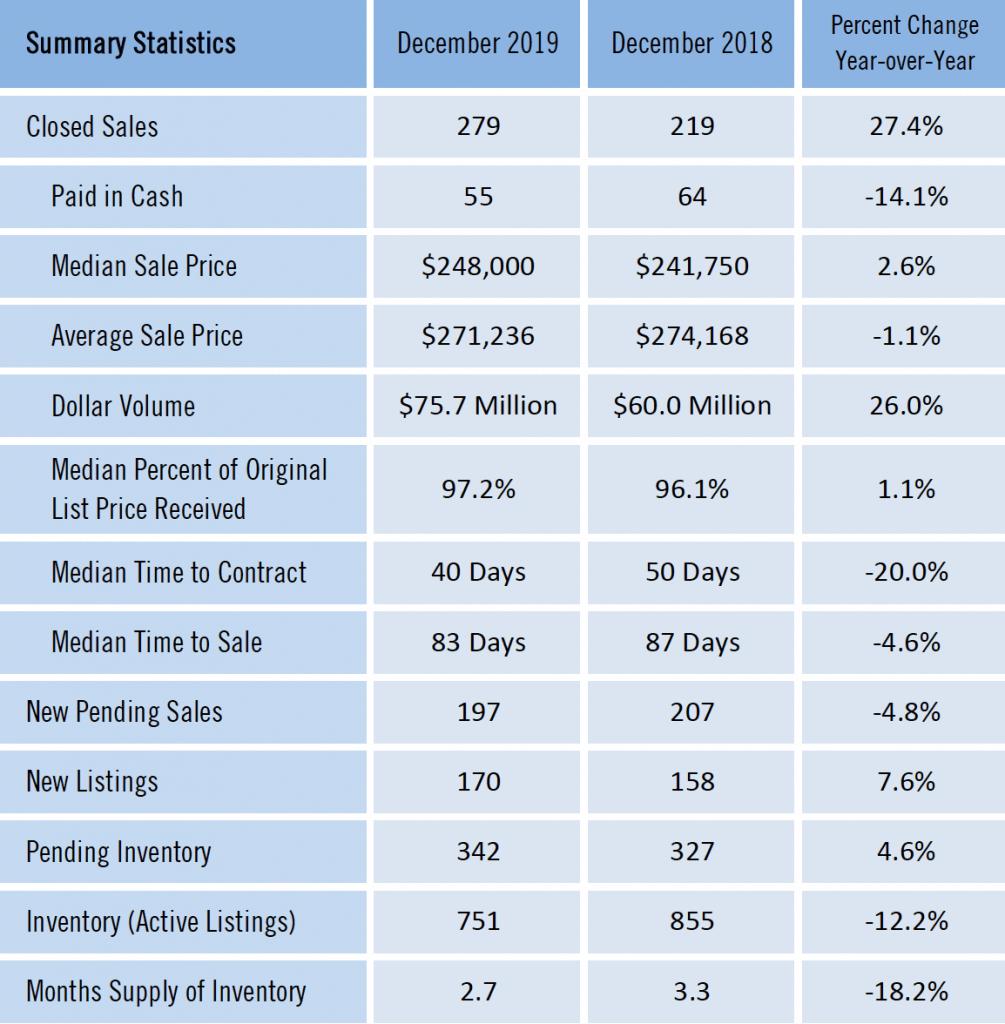 Gainesville Real Estate Market Report for December 2019