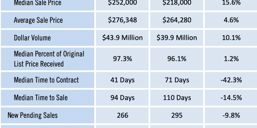 Gainesville Real Estate Market Report January 2020