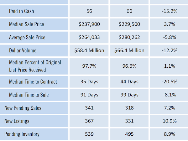 Gainesville Real Estate Market Report February 2020
